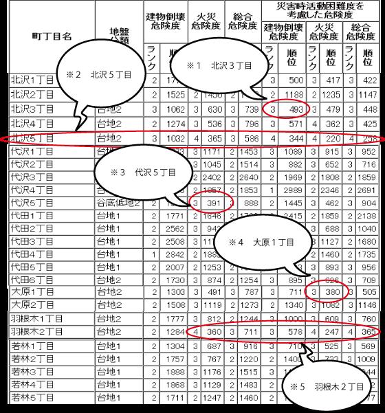 地震世田谷コメント